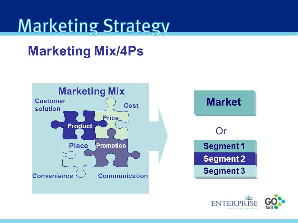 Marketing Mix Product Price Place Promotion Customer solution Convenience Cost Communication Marketing Mix/4Ps Market Or Segment 1 Segment 2 Segment 3