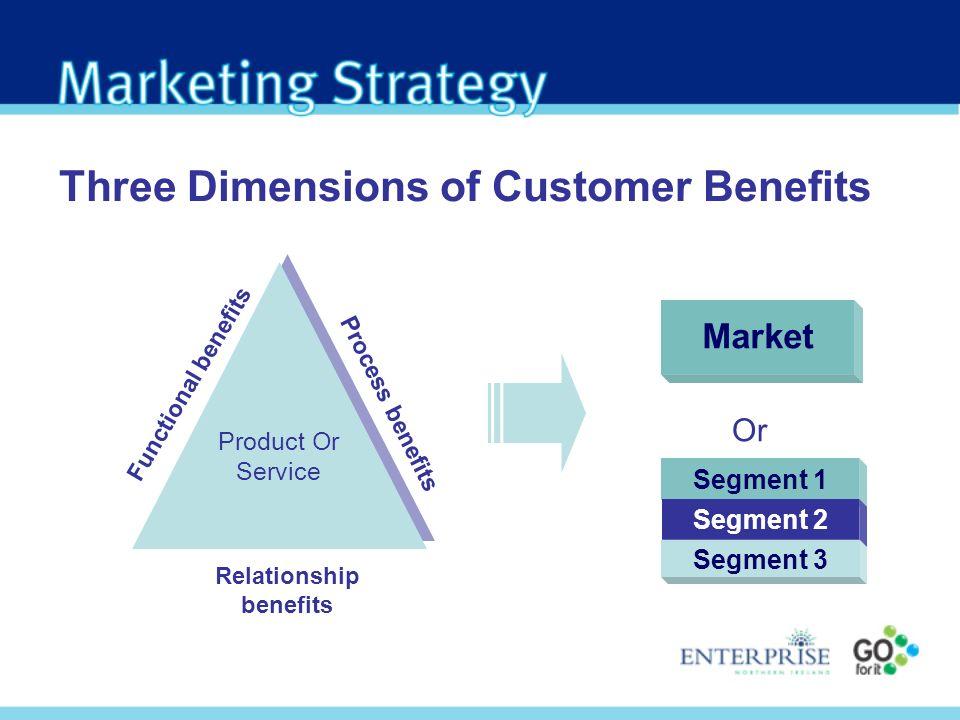 Product Or Service Functional benefits Relationship benefits Process benefits Three Dimensions of Customer Benefits Market Or Segment 1 Segment 2 Segm