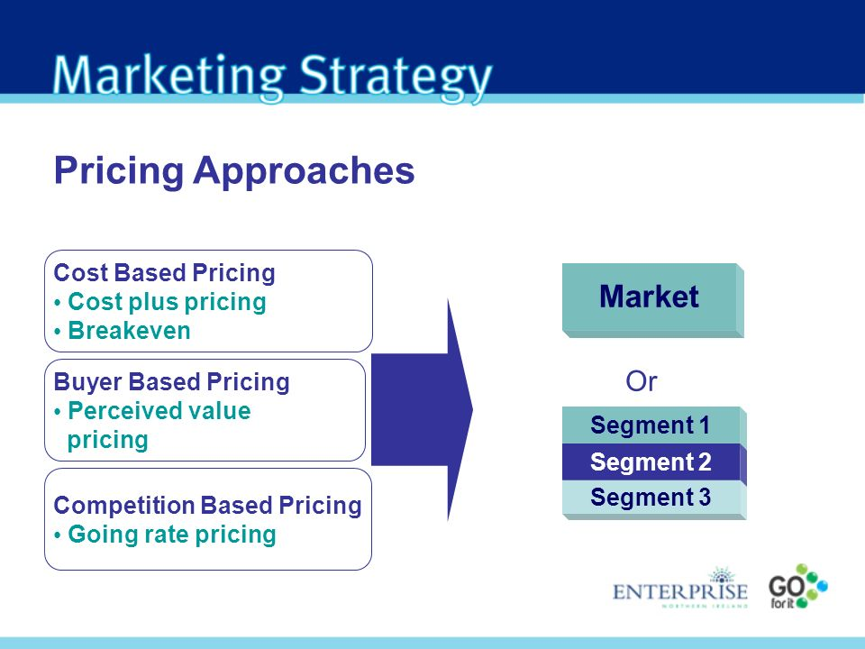 Pricing Approaches Cost Based Pricing Cost plus pricing Breakeven Buyer Based Pricing Perceived value pricing Competition Based Pricing Going rate pri