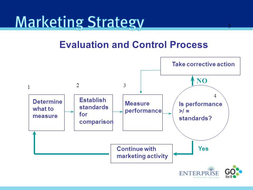 Evaluation and Control Process 5 Determine what to measure Establish standards for comparison Measure performance Is performance >/ = standards? Take