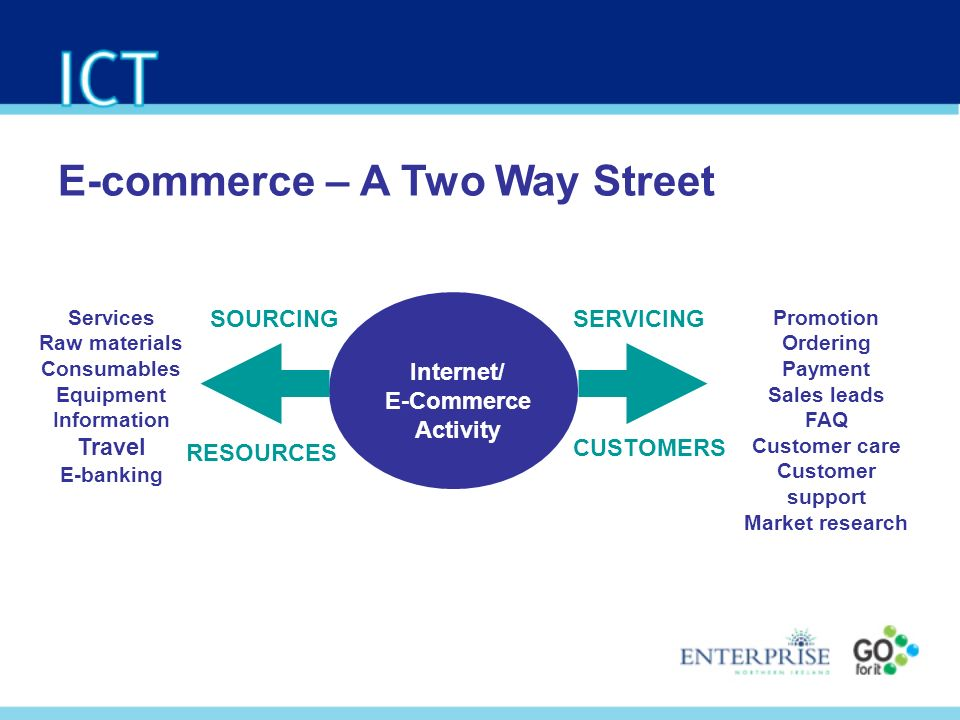 Internet/ E-Commerce Activity SERVICING CUSTOMERS SOURCING RESOURCES Services Raw materials Consumables Equipment Information Travel E-banking Promotion Ordering Payment Sales leads FAQ Customer care Customer support Market research E-commerce – A Two Way Street