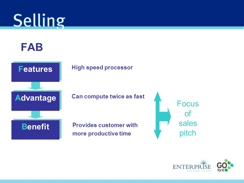 FAB Features High speed processor Advantage Benefit Can compute twice as fast Provides customer with more productive time Focus of sales pitch