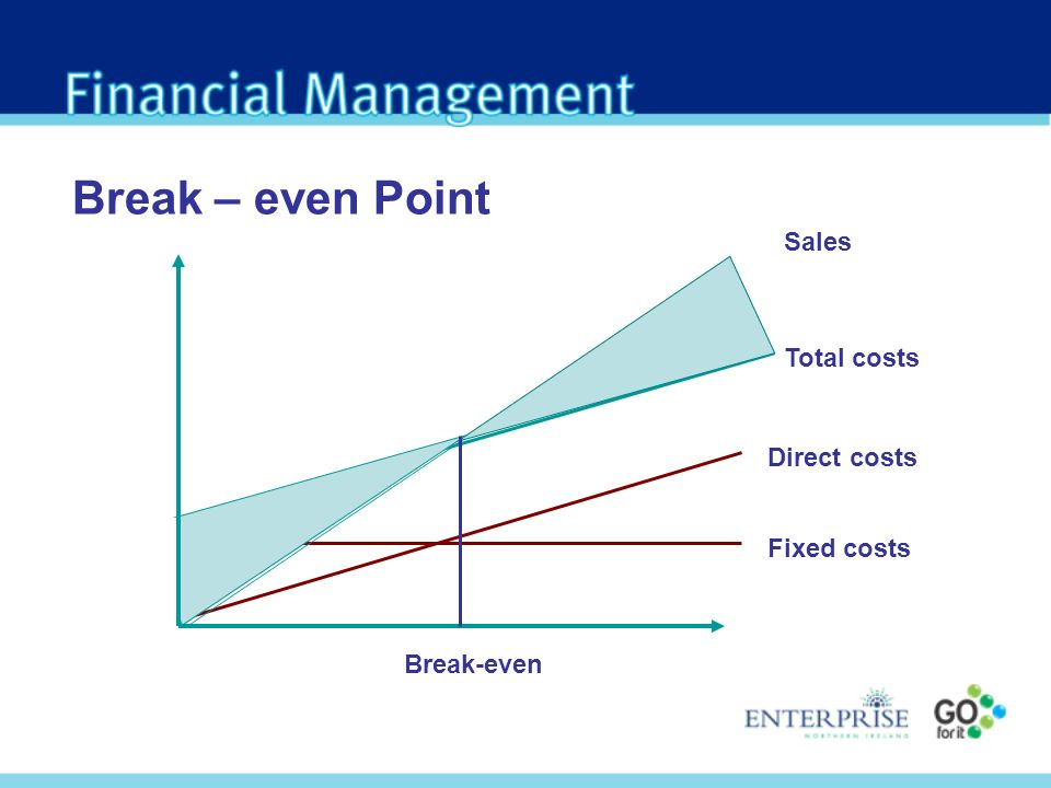 Break – even Point Fixed costs Direct costs Total costs Sales Break-even