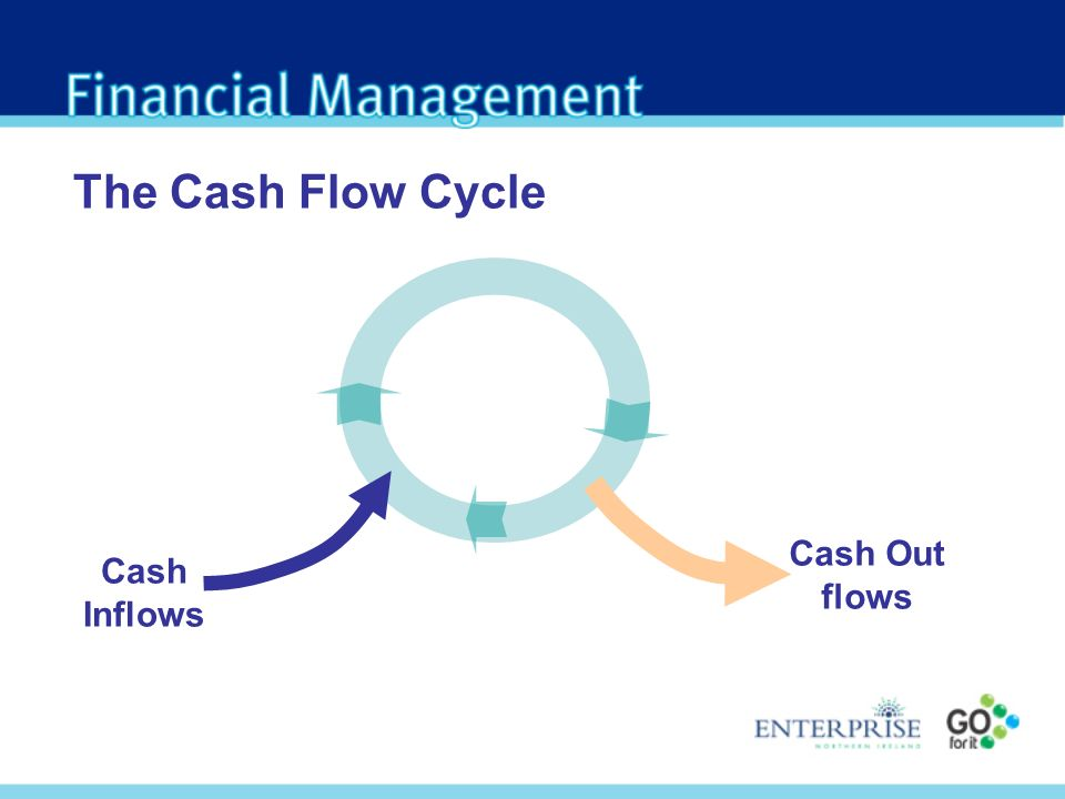The Cash Flow Cycle Cash Inflows Cash Out flows