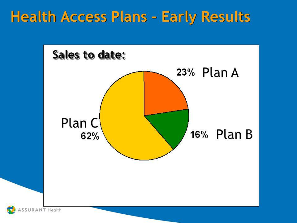 Plan C Plan B Plan A Health Access Plans – Early Results Sales to date: