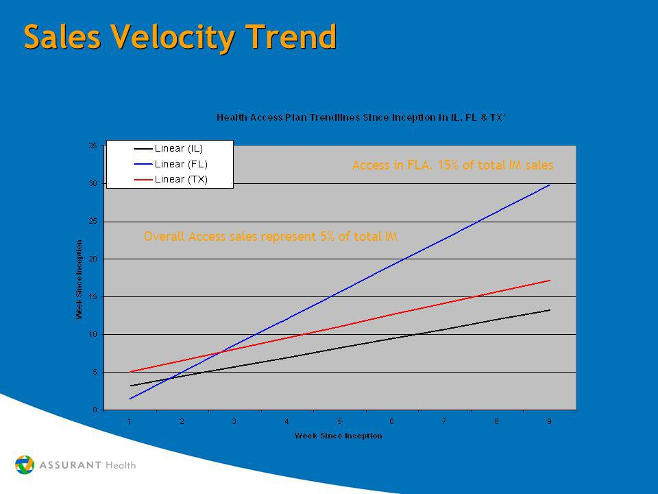 Sales Velocity Trend Overall Access sales represent 5% of total IM Access in FLA.