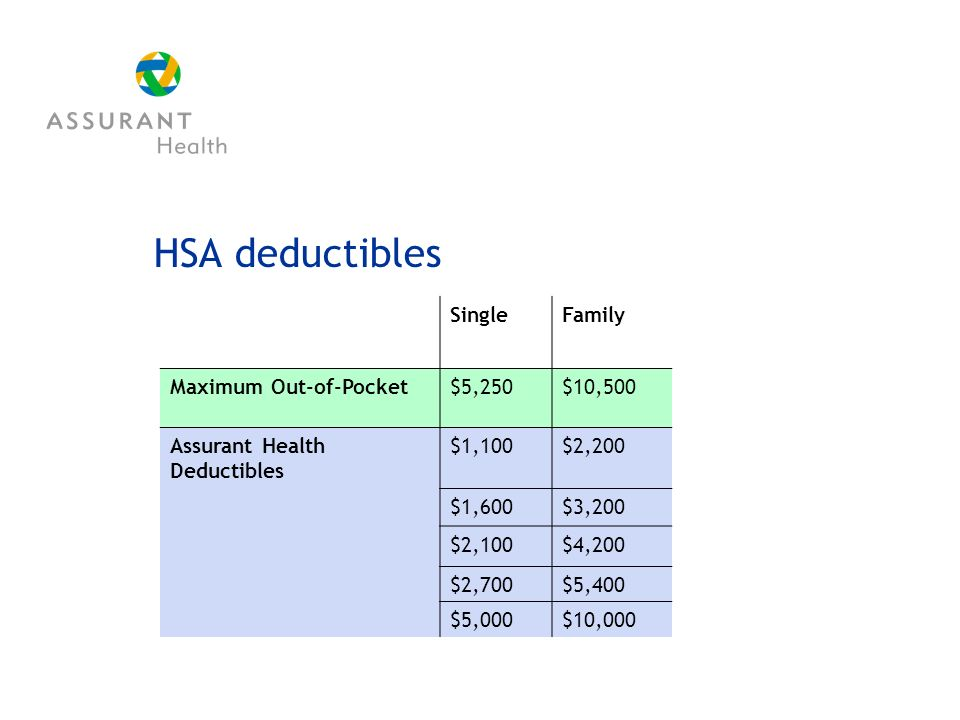 HSA deductibles SingleFamily Maximum Out-of-Pocket$5,250$10,500 Assurant Health Deductibles $1,100$2,200 $1,600$3,200 $2,100$4,200 $2,700$5,400 $5,000$10,000