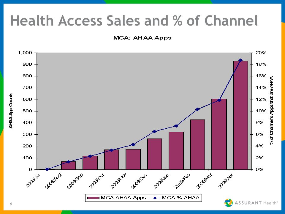 6 Health Access Sales and % of Channel