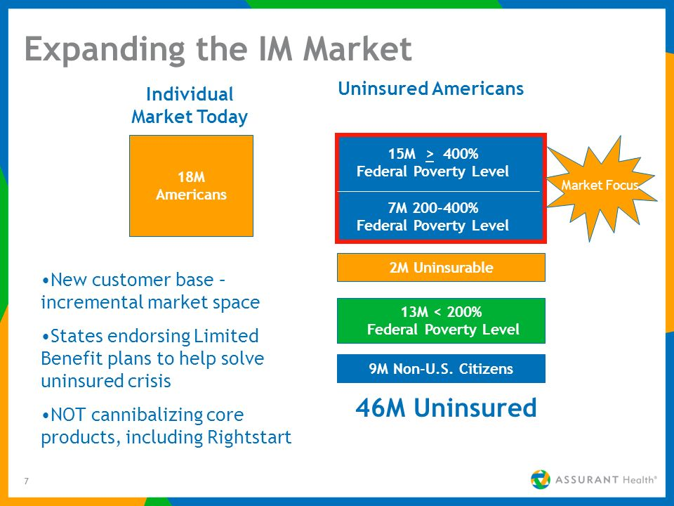 7 Expanding the IM Market 18M Americans 15M > 400% Federal Poverty Level 7M 200-400% Federal Poverty Level 2M Uninsurable 13M < 200% Federal Poverty L