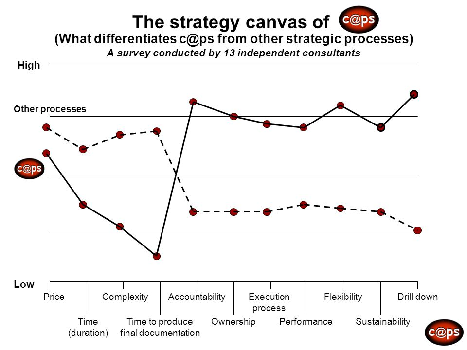 The strategy canvas of (What differentiates c@ps from other strategic processes) A survey conducted by 13 independent consultants High Low Price Time