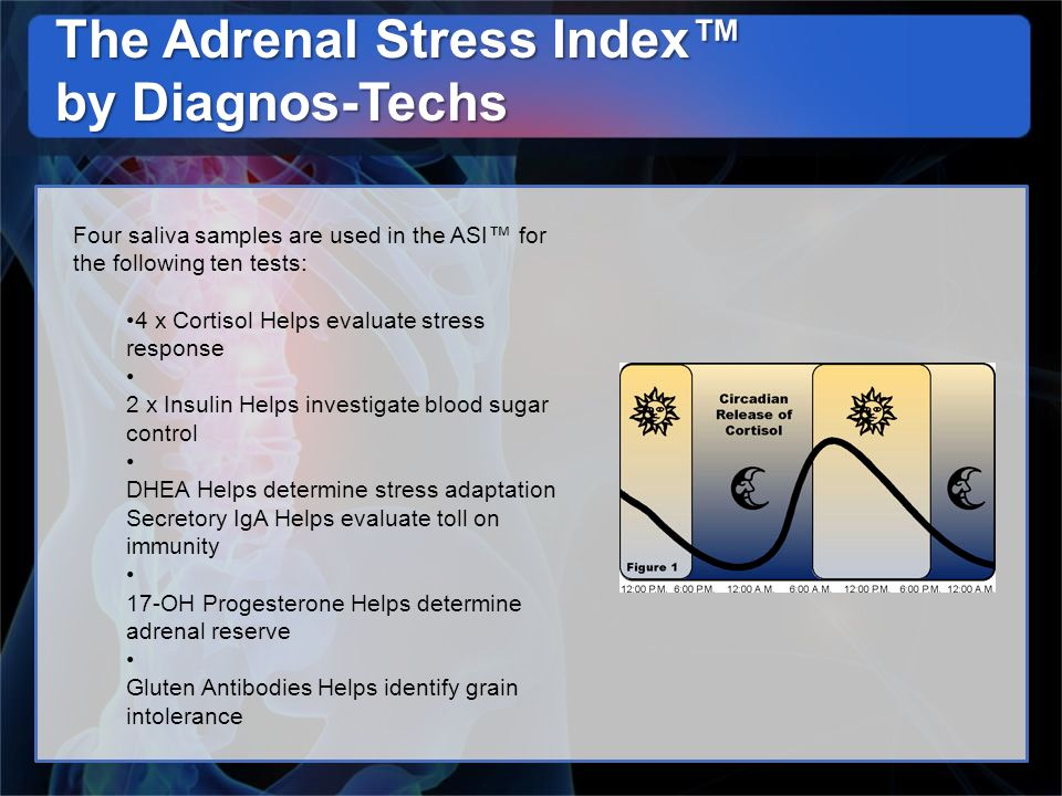 The Adrenal Stress Index by Diagnos-Techs Four saliva samples are used in the ASI for the following ten tests: 4 x Cortisol Helps evaluate stress resp