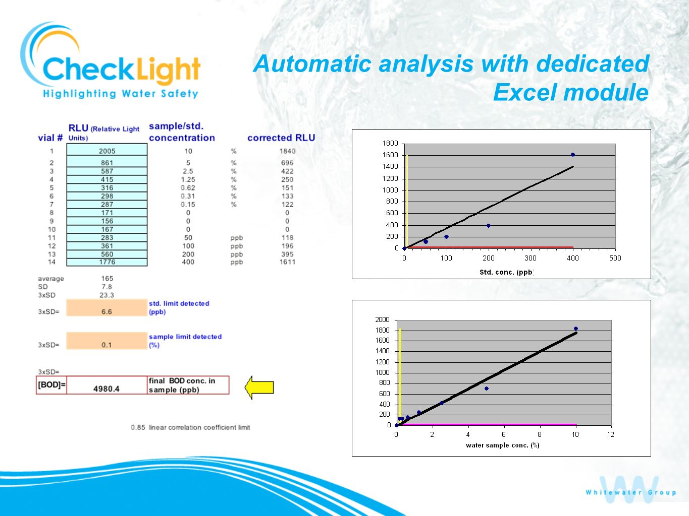 Automatic analysis with dedicated Excel module
