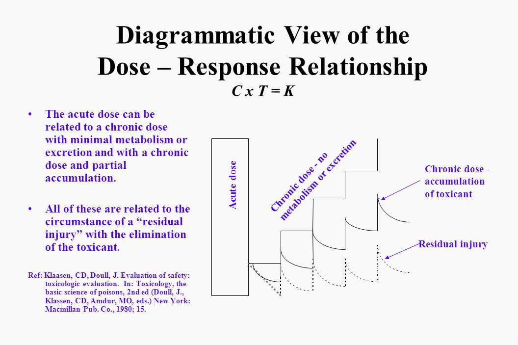 Diagrammatic View of the Dose – Response Relationship C x T = K The acute dose can be related to a chronic dose with minimal metabolism or excretion a