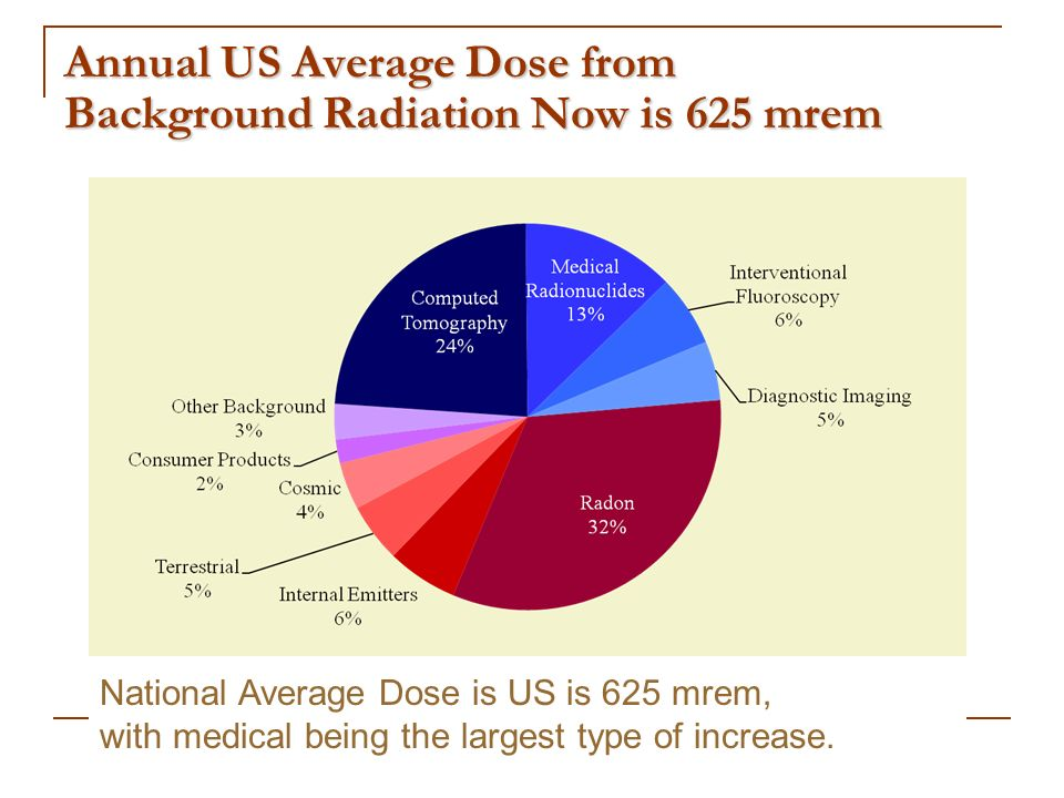 Annual US Average Dose from Background Radiation Now is 625 mrem National Average Dose is US is 625 mrem, with medical being the largest type of incre