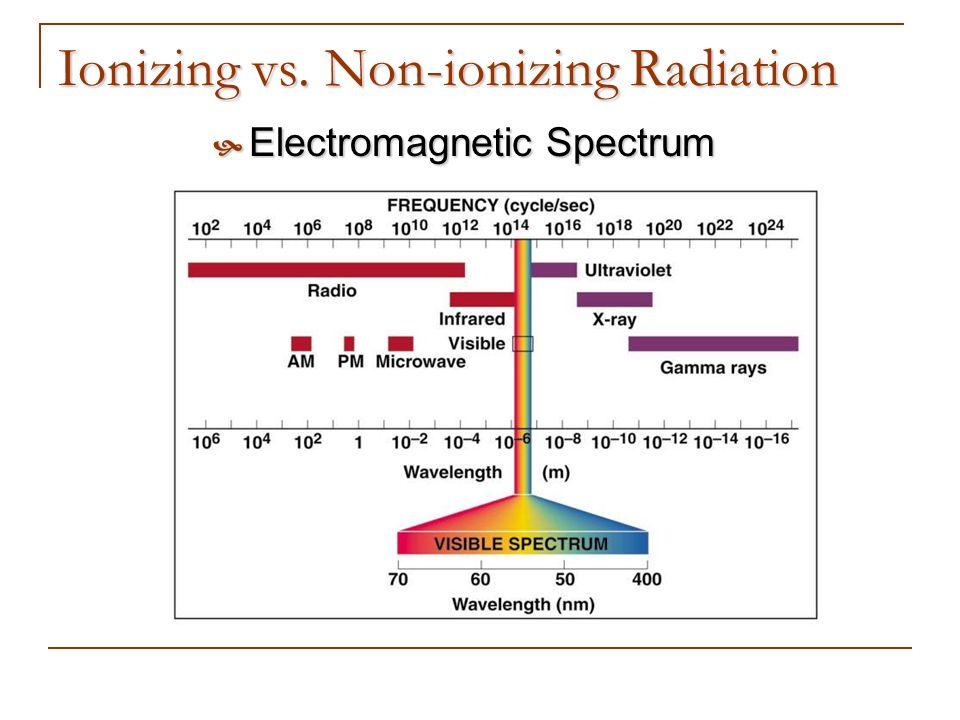 Ionizing vs. Non-ionizing Radiation Electromagnetic Spectrum Electromagnetic Spectrum