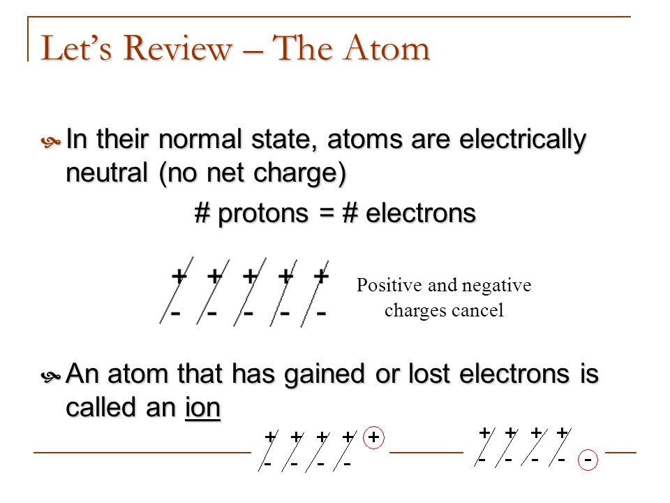 Lets Review – The Atom In their normal state, atoms are electrically neutral (no net charge) In their normal state, atoms are electrically neutral (no