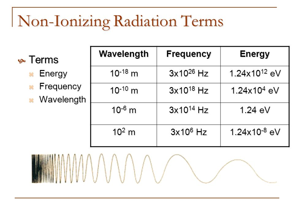 Non-Ionizing Radiation Terms Terms Terms Energy Energy Frequency Frequency Wavelength WavelengthWavelengthFrequencyEnergy 10 -18 m 3x10 26 Hz 1.24x10