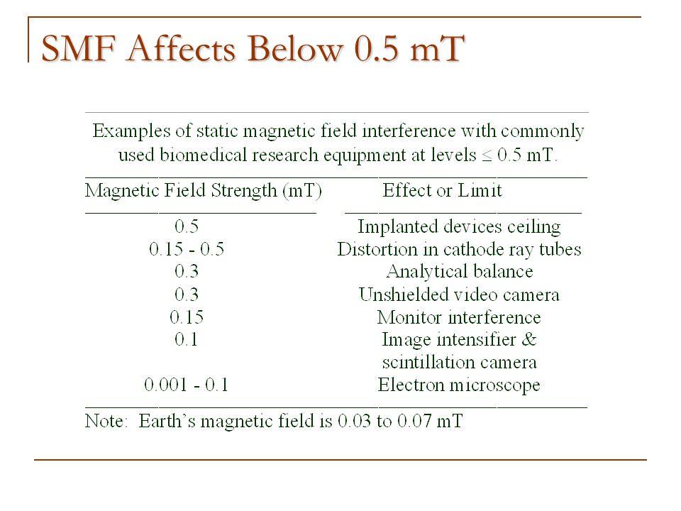 SMF Affects Below 0.5 mT