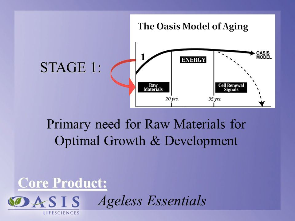 Primary need for Raw Materials for Optimal Growth & Development Core Product: Ageless Essentials 1 STAGE 1: