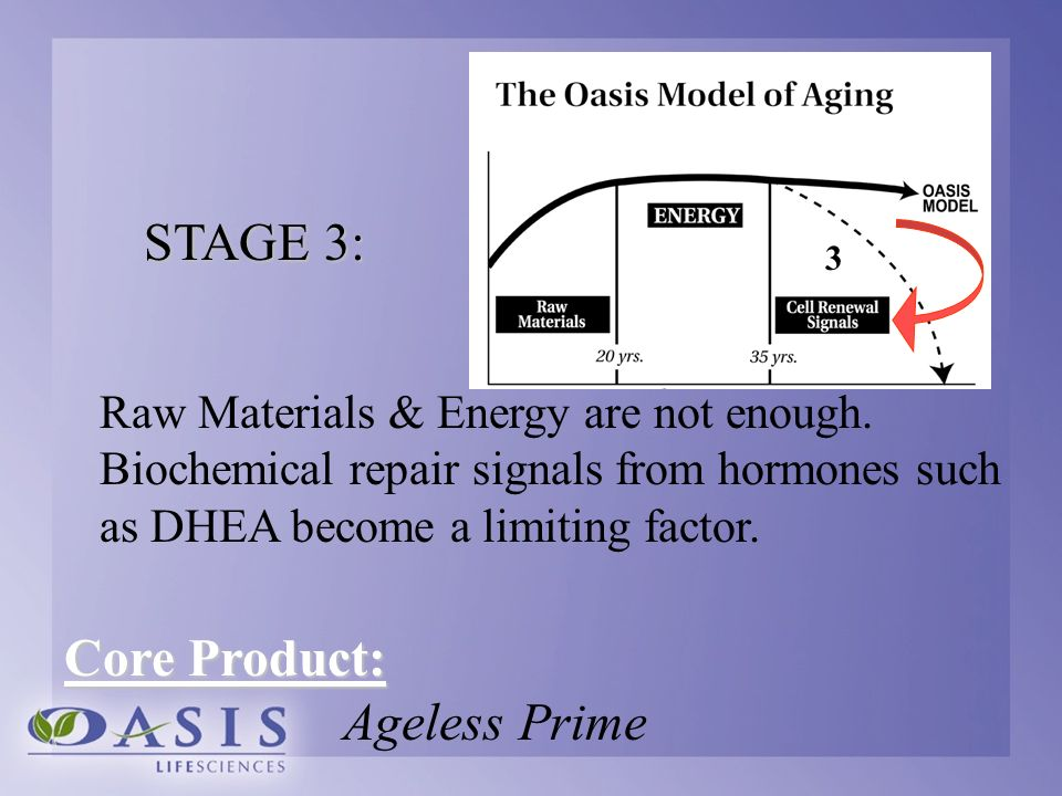 Raw Materials & Energy are not enough. Biochemical repair signals from hormones such as DHEA become a limiting factor. 3 STAGE 3: 3 Core Product: Agel