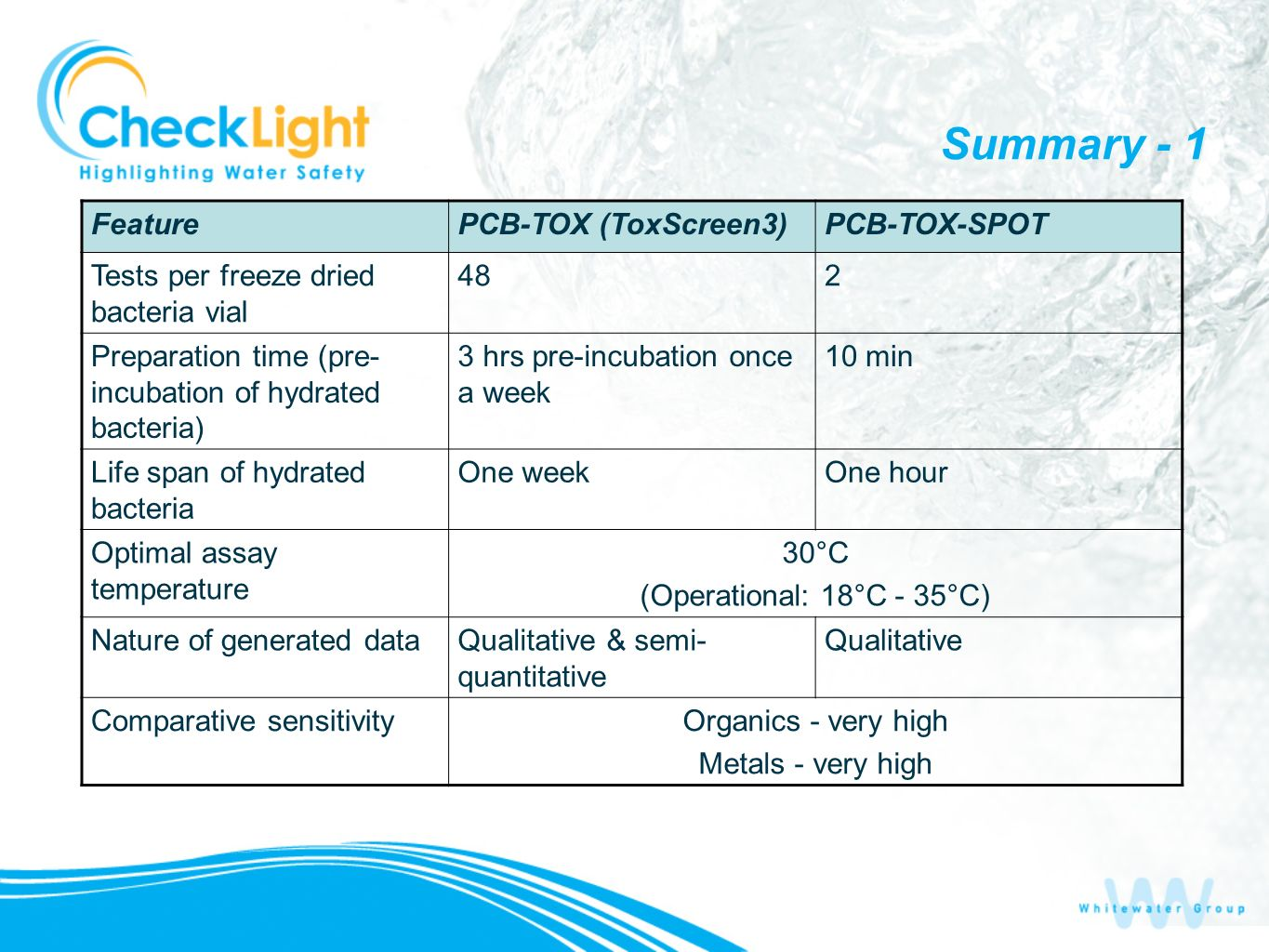Summary - 1 PCB-TOX-SPOTPCB-TOX (ToxScreen3)Feature 248Tests per freeze dried bacteria vial 10 min3 hrs pre-incubation once a week Preparation time (p