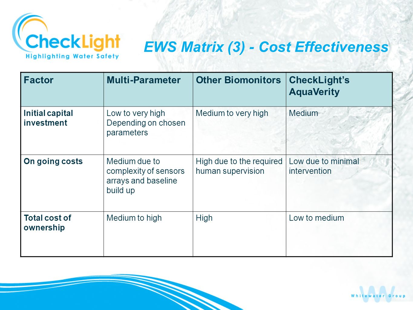 EWS Matrix (3) - Cost Effectiveness CheckLights AquaVerity Other BiomonitorsMulti-ParameterFactor MediumMedium to very highLow to very high Depending on chosen parameters Initial capital investment Low due to minimal intervention High due to the required human supervision Medium due to complexity of sensors arrays and baseline build up On going costs Low to mediumHighMedium to highTotal cost of ownership
