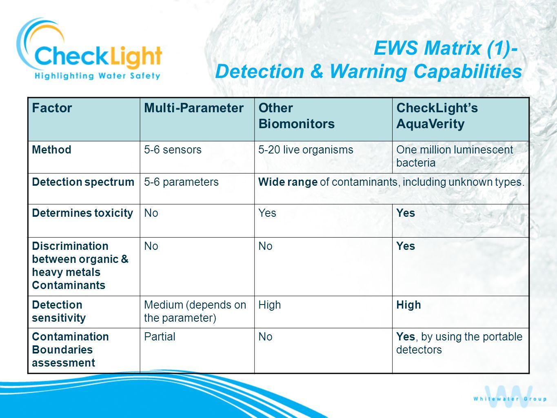 EWS Matrix (1)- Detection & Warning Capabilities CheckLights AquaVerity Other Biomonitors Multi-ParameterFactor One million luminescent bacteria 5-20