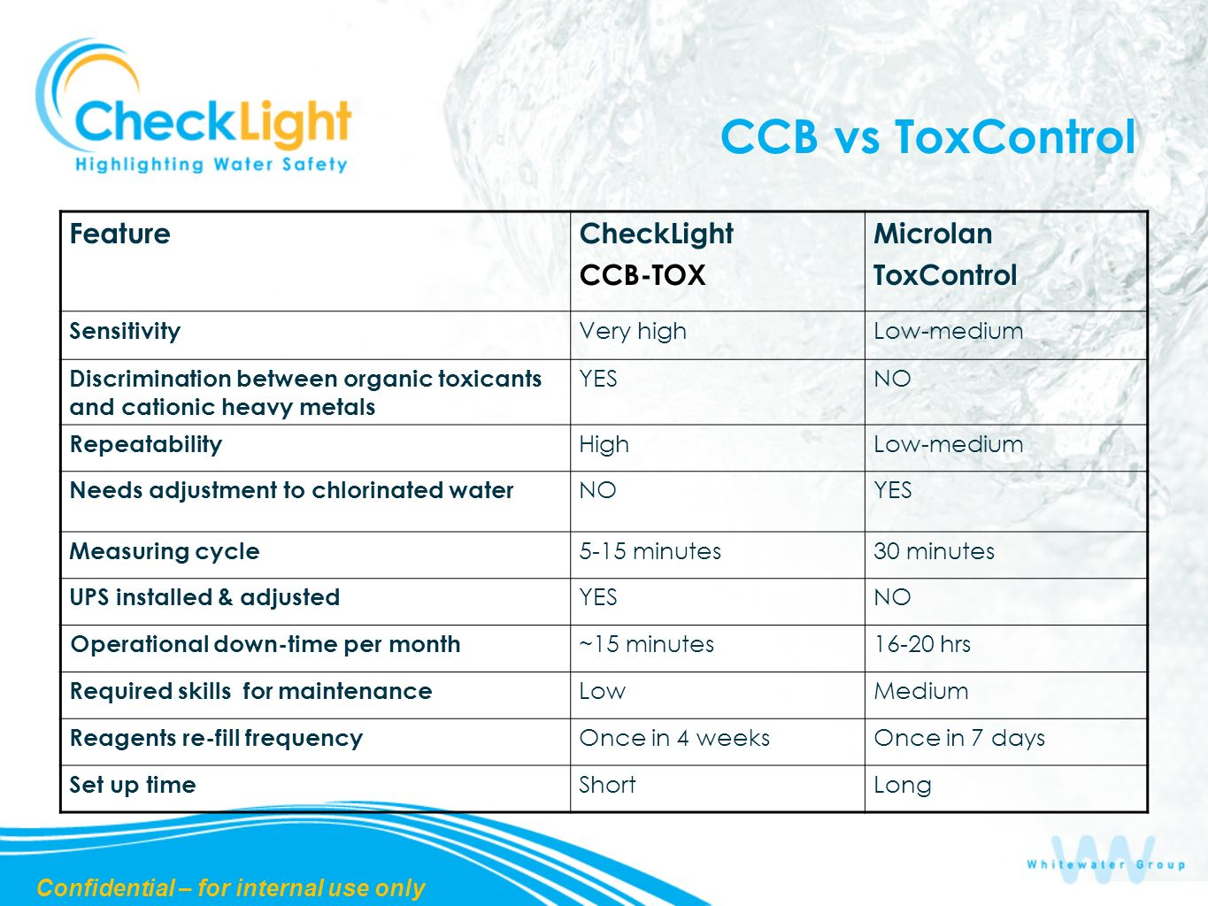 CCB vs ToxControl Microlan ToxControl CheckLight CCB-TOX Feature Low-mediumVery high Sensitivity NOYES Discrimination between organic toxicants and cationic heavy metals Low-mediumHigh Repeatability YESNO Needs adjustment to chlorinated water 30 minutes5-15 minutes Measuring cycle NOYES UPS installed & adjusted 16-20 hrs~15 minutes Operational down-time per month MediumLow Required skills for maintenance Once in 7 daysOnce in 4 weeks Reagents re-fill frequency LongShort Set up time Confidential – for internal use only