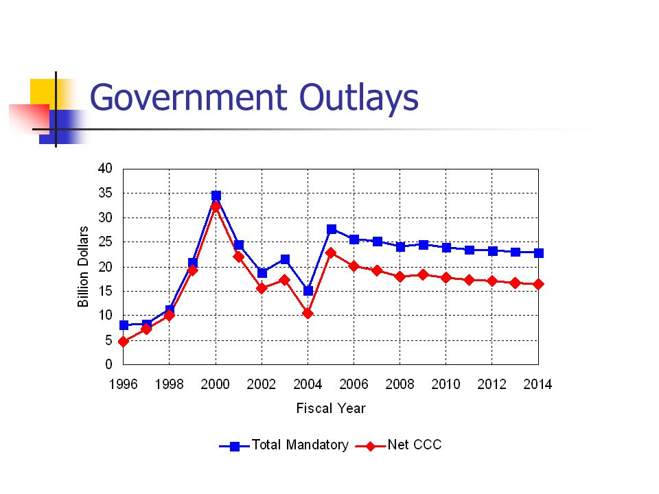 Government Outlays