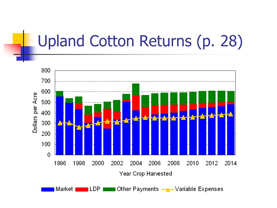 Upland Cotton Returns (p. 28)