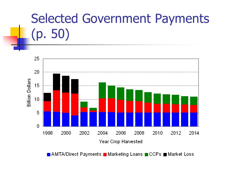 Selected Government Payments (p. 50)