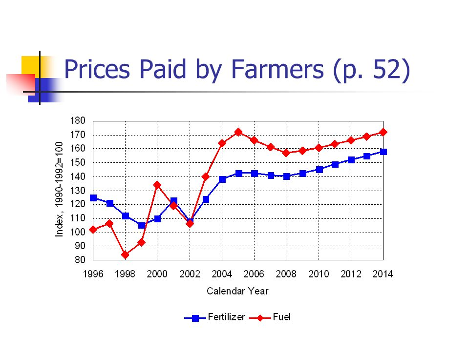Prices Paid by Farmers (p. 52)