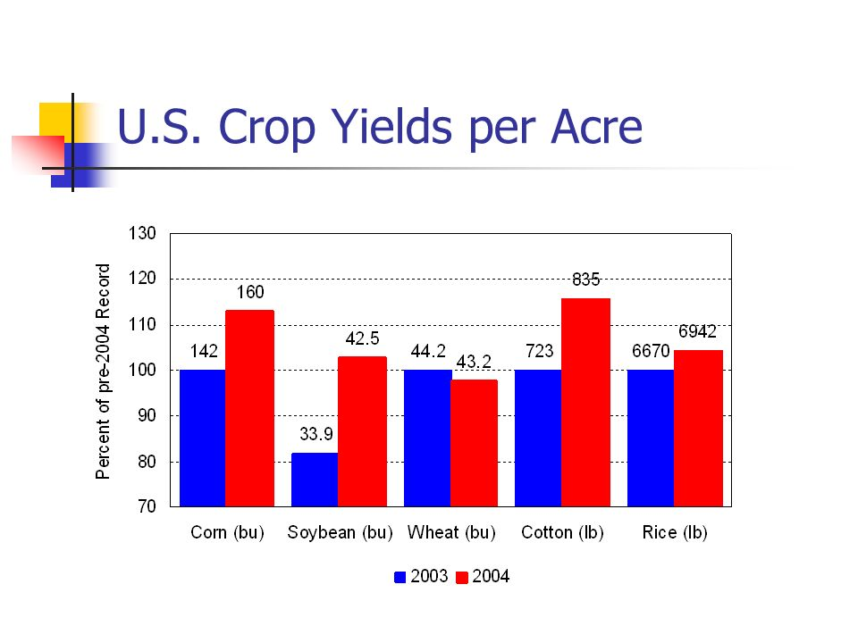 U.S. Crop Yields per Acre