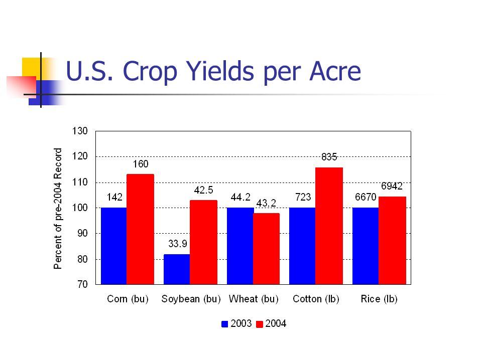 Farm Program Cuts Hard to predict where cuts will occur How much in farm program cuts vs.