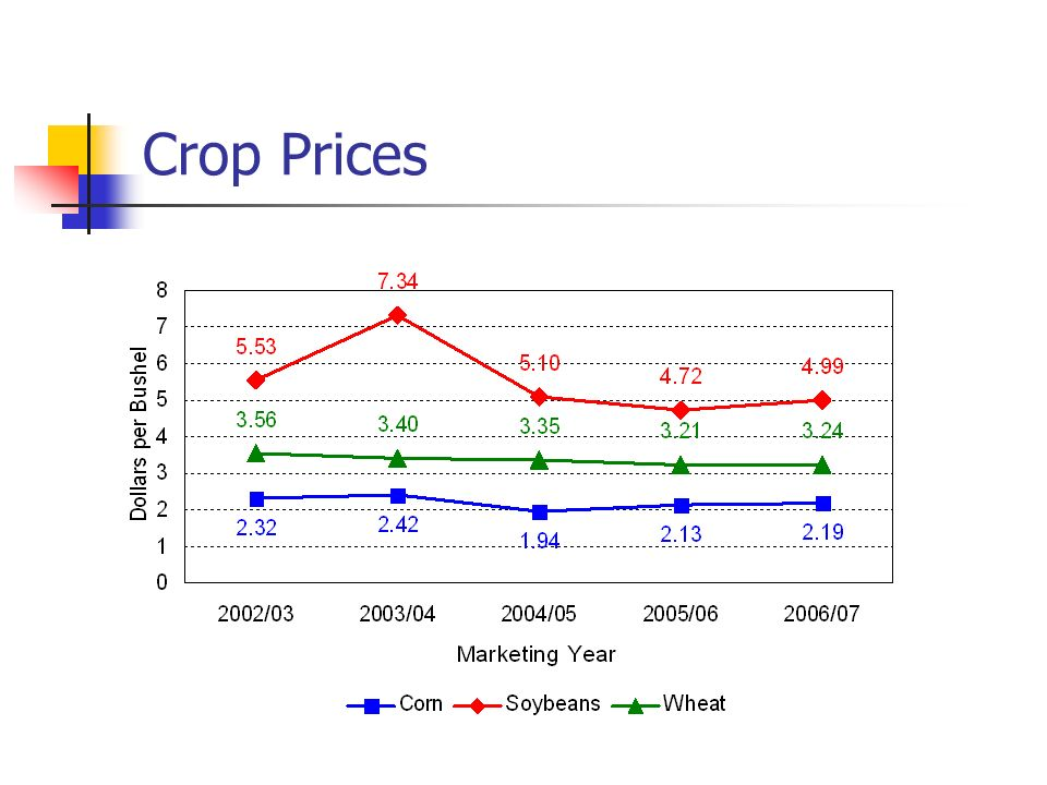 Crop Prices