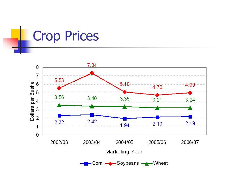 April USDA estimates for 2004/05 Soybeans: $5.25-$5.55 Wheat: $3.35-$3.45 Corn: $2.00-$2.10