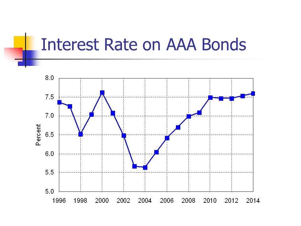 Interest Rate on AAA Bonds