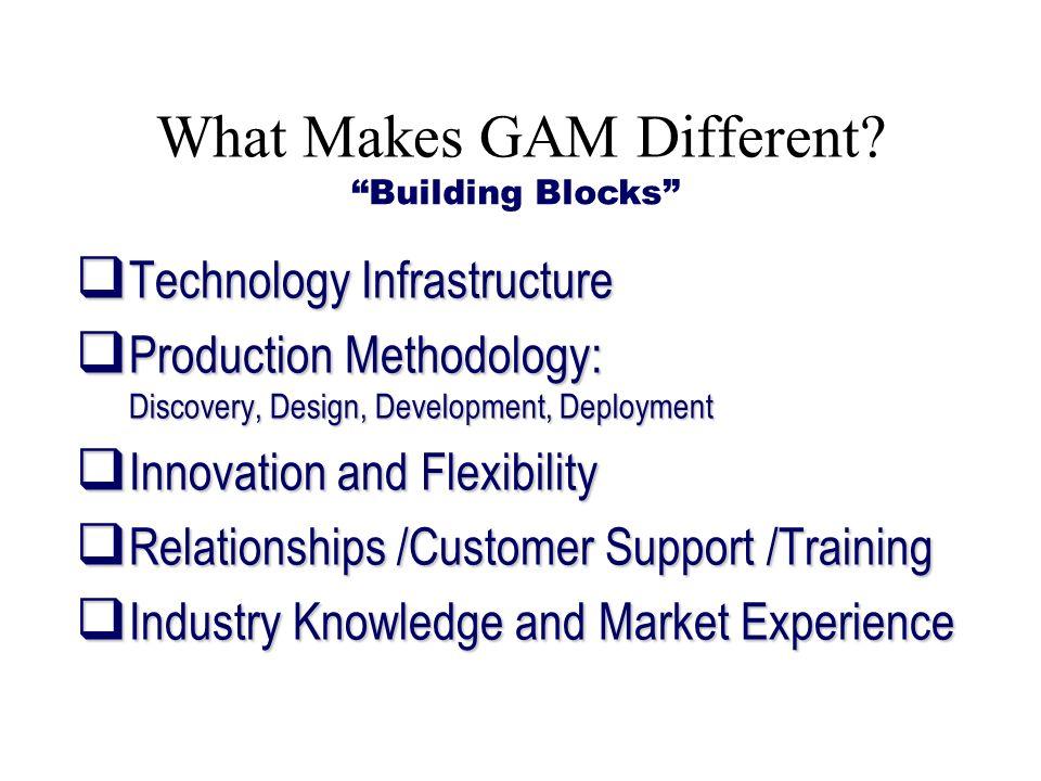 What Makes GAM Different? Technology Infrastructure Technology Infrastructure Production Methodology: Discovery, Design, Development, Deployment Produ