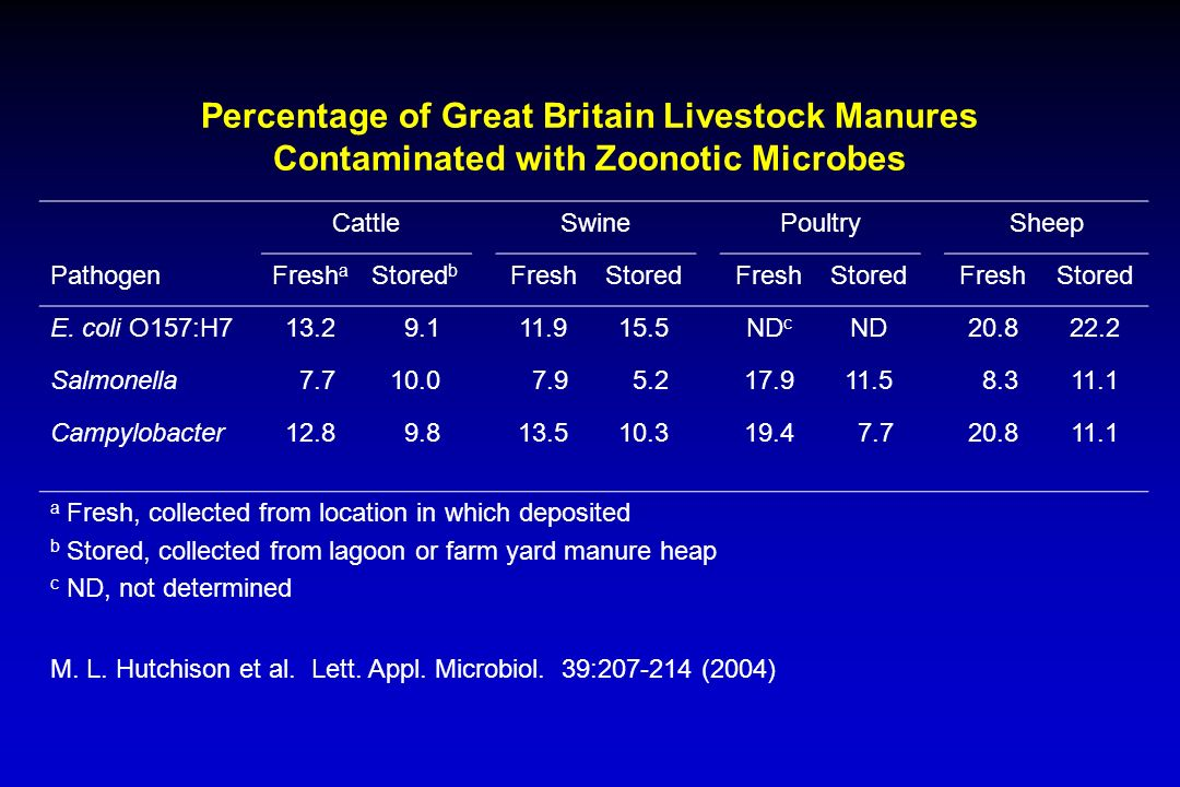 Percentage of Great Britain Livestock Manures Contaminated with Zoonotic Microbes CattleSwinePoultrySheep PathogenFresh a Stored b FreshStoredFreshStoredFreshStored E.