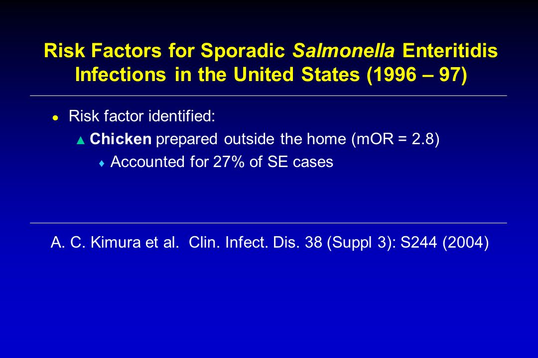 Risk Factors for Sporadic Salmonella Enteritidis Infections in the United States (1996 – 97) Risk factor identified: Chicken prepared outside the home (mOR = 2.8) Accounted for 27% of SE cases A.