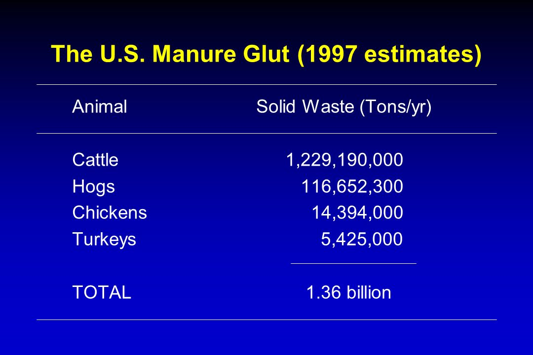 Animal Solid Waste (Tons/yr) Cattle1,229,190,000 Hogs 116,652,300 Chickens 14,394,000 Turkeys 5,425,000 TOTAL 1.36 billion The U.S.