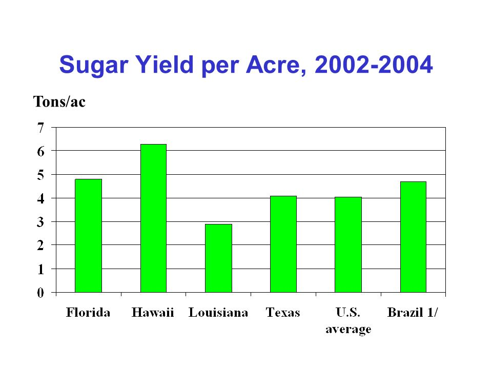 Sugar Yield per Acre, 2002-2004 Tons/ac