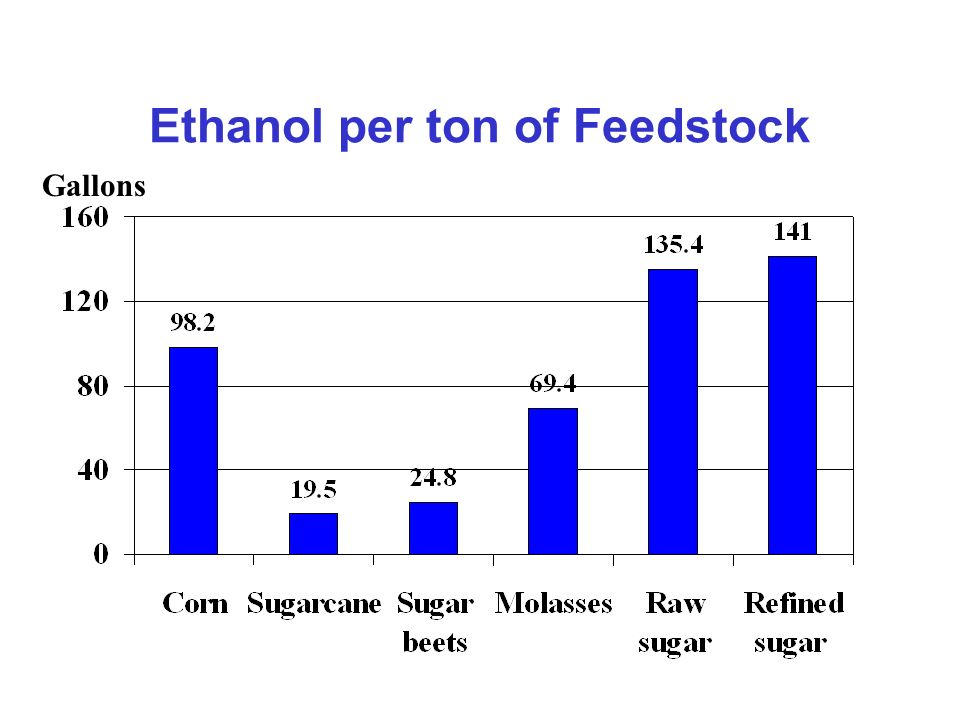 Ethanol per ton of Feedstock Gallons