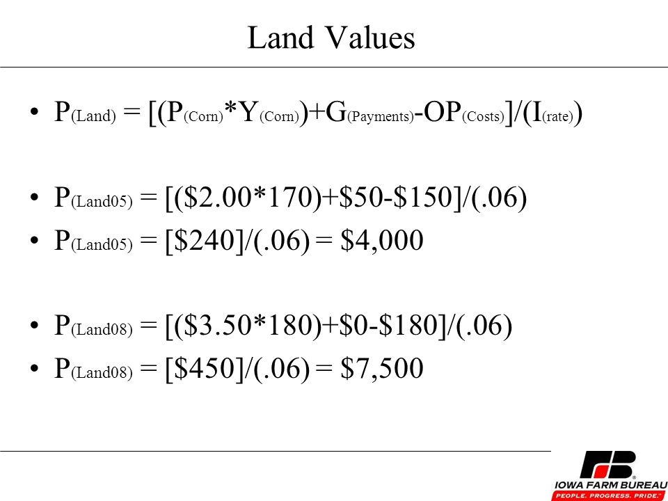 Land Values P (Land) = [(P (Corn) *Y (Corn) )+G (Payments) -OP (Costs) ]/(I (rate) ) P (Land05) = [($2.00*170)+$50-$150]/(.06) P (Land05) = [$240]/(.06) = $4,000 P (Land08) = [($3.50*180)+$0-$180]/(.06) P (Land08) = [$450]/(.06) = $7,500
