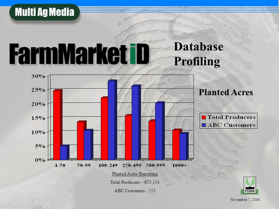 November 7, 2006 Planted Acres Planted Acres Reporting Total Producers – 673,154 ABC Customers Database Profiling