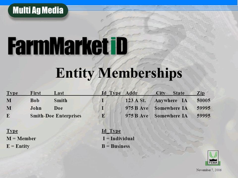 November 7, 2006 Entity Memberships TypeFirstLastId_TypeAddr CityStateZip MBobSmithI123 A St. Anywhere IA50005 MJohnDoeI975 B Ave Somewhere IA59995 ES