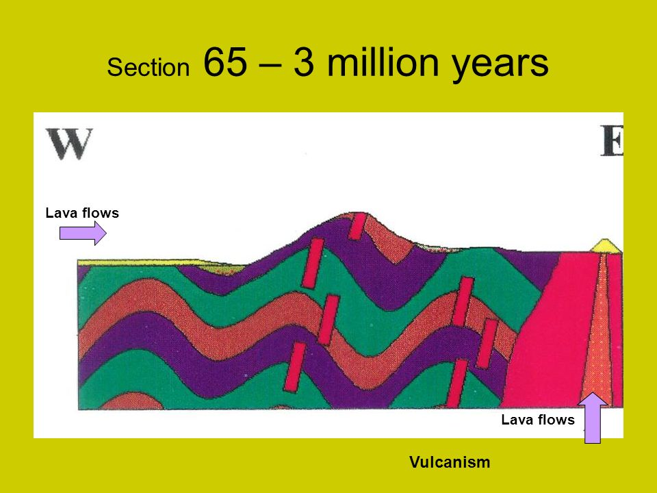 Section 65 – 3 million years Lava flows Vulcanism