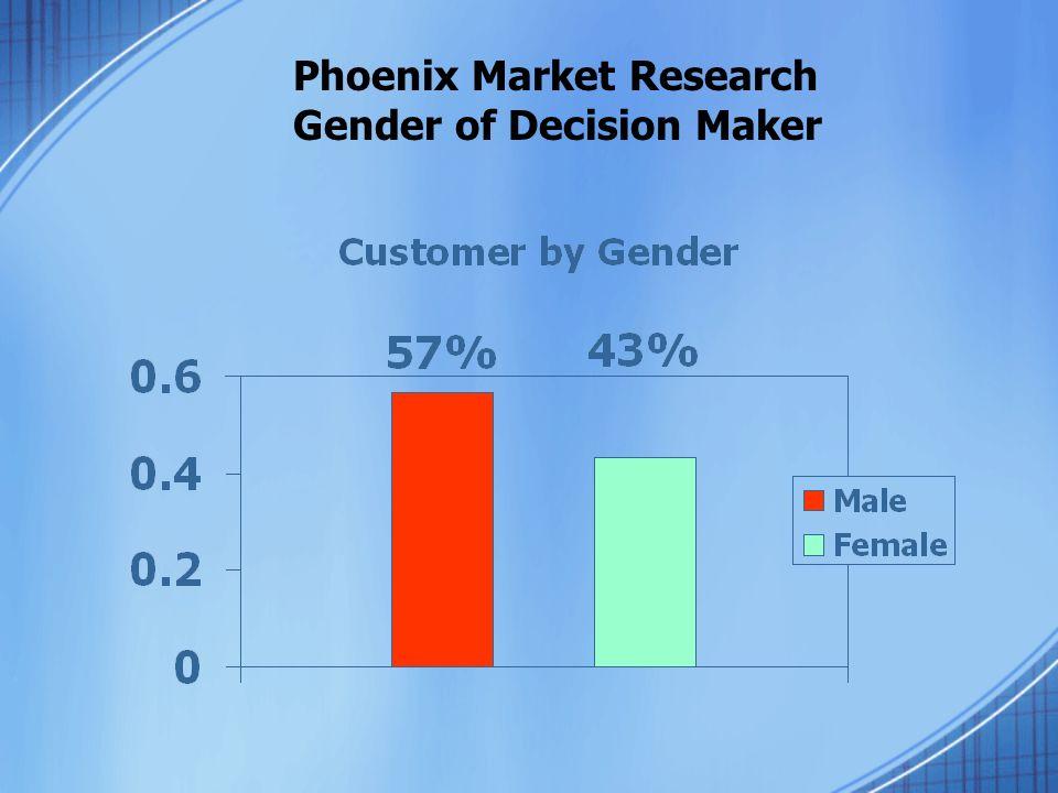 Phoenix Market Research Gender of Decision Maker