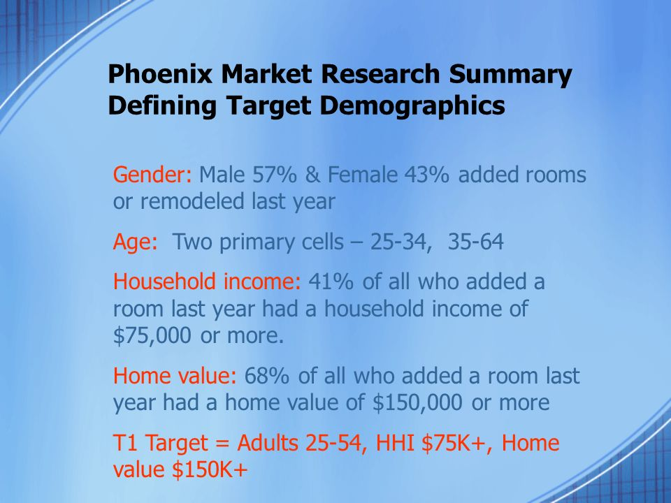 Phoenix Market Research Summary Defining Target Demographics Gender: Male 57% & Female 43% added rooms or remodeled last year Age: Two primary cells – 25-34, 35-64 Household income: 41% of all who added a room last year had a household income of $75,000 or more.