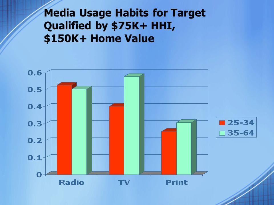 Media Usage Habits for Target Qualified by $75K+ HHI, $150K+ Home Value